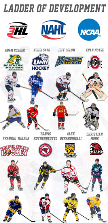 Player Advancement North American Tier Iii Hockey League Na3hl