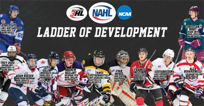 Proven Pathway Na3hl To The Nahl North American Tier Iii Hockey
